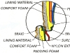 détail - vue en coupe d'une construction d'un produit - detail - cross-section view of a product construction